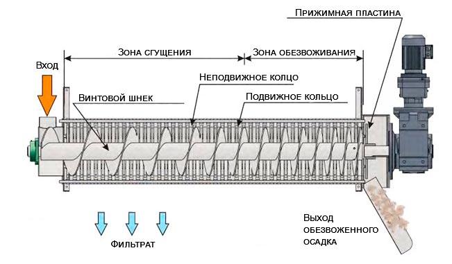 шнековый дегидратор для обезвоживания осадков картинка