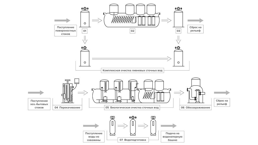 схема очистки стоков коттеджного поселка картинка