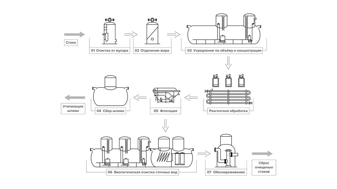 схема очистки сточных вод мясокомбината картинка