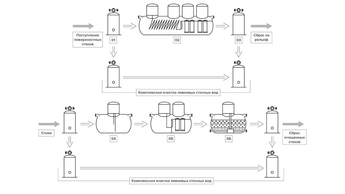 схема очистки стоков с автодорог картинка